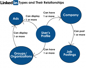 LinkedIn Relationships