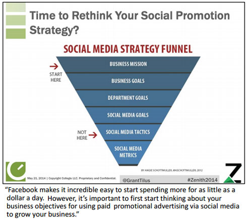 Rethink Your Social Promotion Strategy