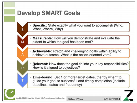 how to use smart objectives in content plan template