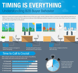 Understanding B2B Buyer Behavior