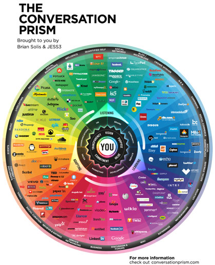 The Social Conversation Prism from Brian Solis and JESS3