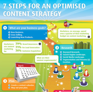 7 steps to an optimized content marketing strategy