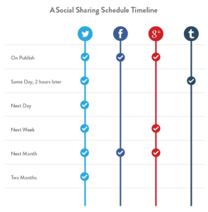 How often should you re-share content on social networks?