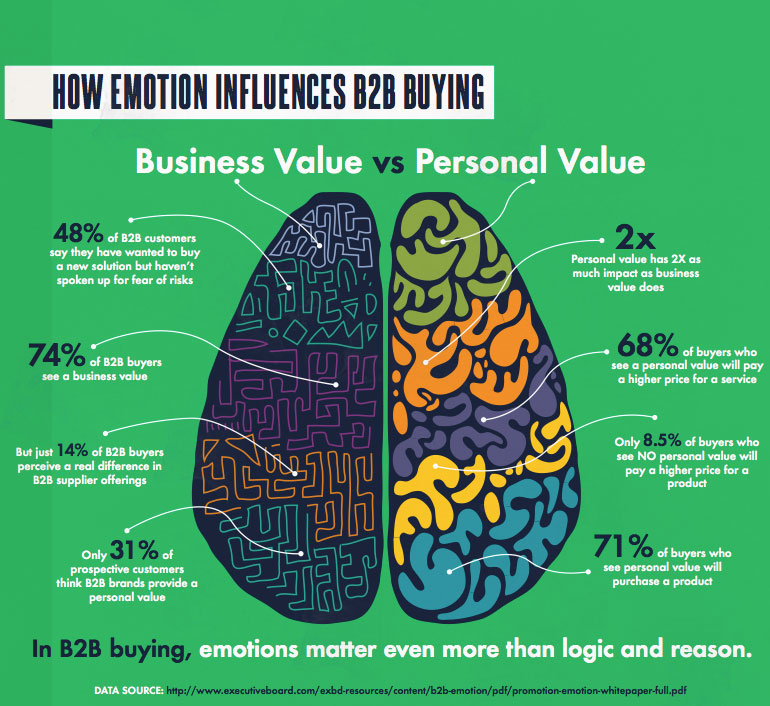 The importance of emotion in B2B marketing