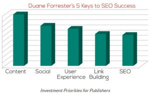 2015 SEO ranking factors