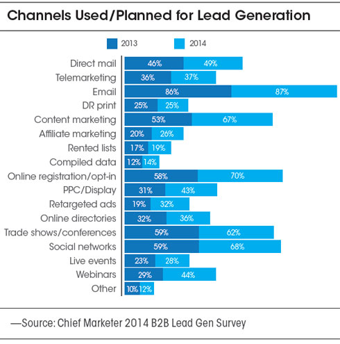 Top Channels for B2B Lead Generation