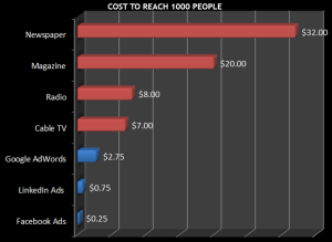 Cost to reach 1000 people on Facebook