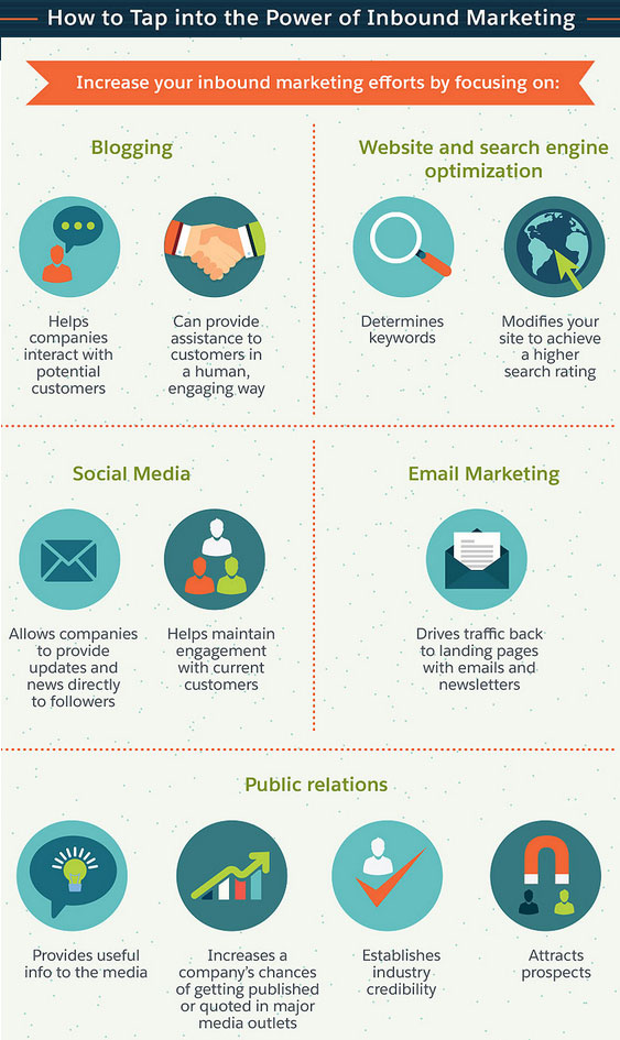 Elements of inbound marketing