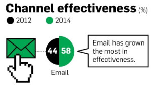 email and mobile marketing statistics 2015