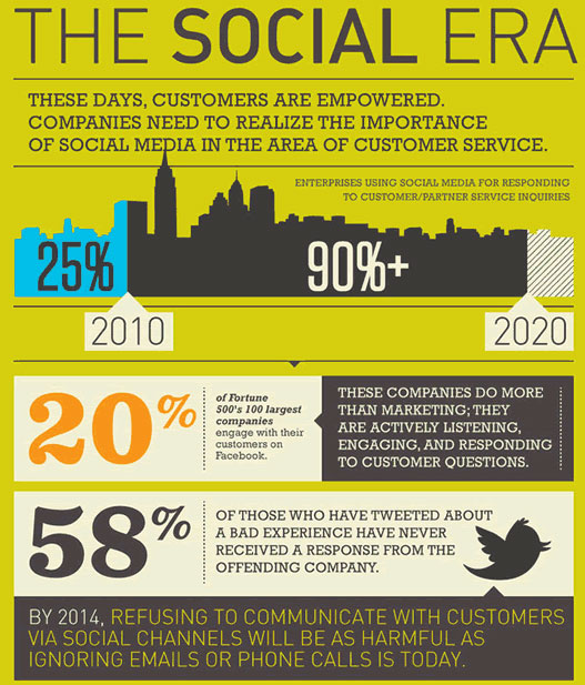 Social media customer service growth