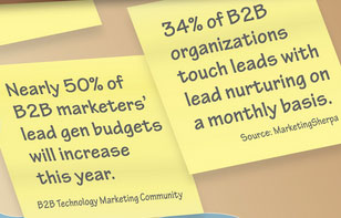B2B marketing and digital business statistics 2015