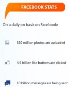 Facebook facts and stats 2015