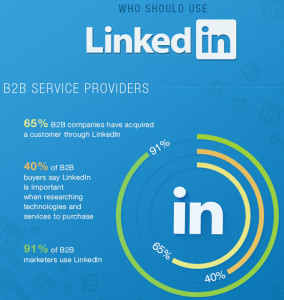 Why B2B marketers should use LinkedIn