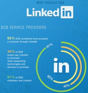 Why B2B marketers should use LinkedIn