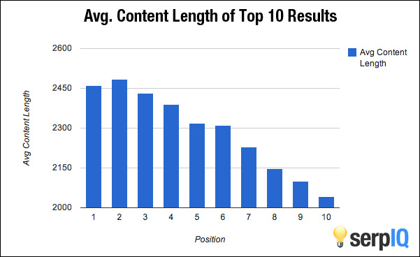 Long content tends to rank higher in search