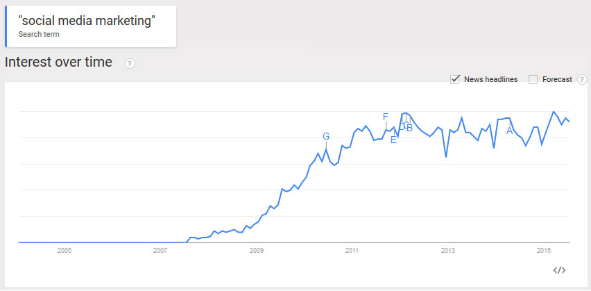 Social media marketing started in August 2007