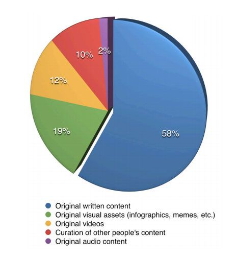 Most important types of social content for marketers