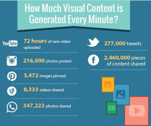 How much visual content is created every minuute?