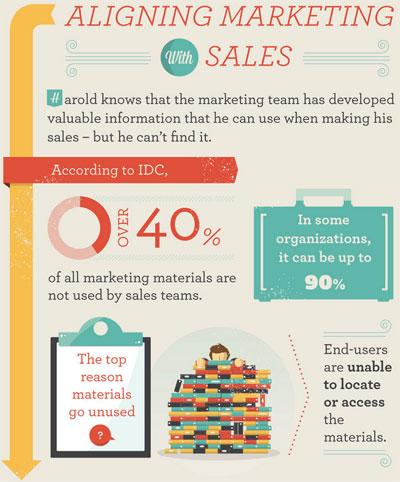 Align B2B marketing with sales