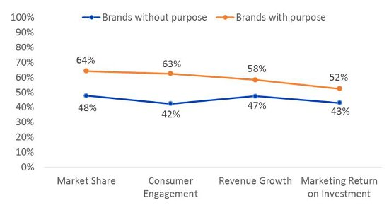 The importance of brand purpose in marketing