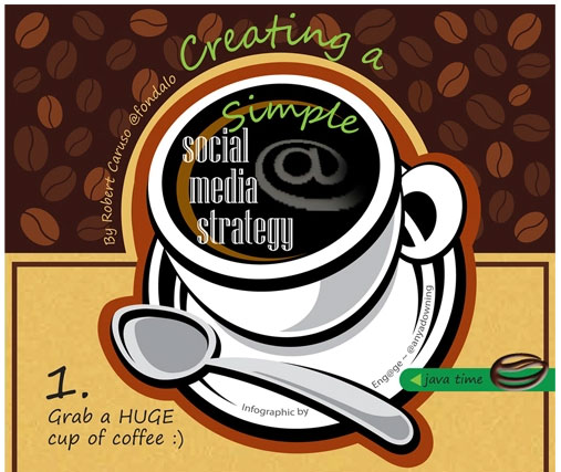 Basics of B2B social media marketing strategy