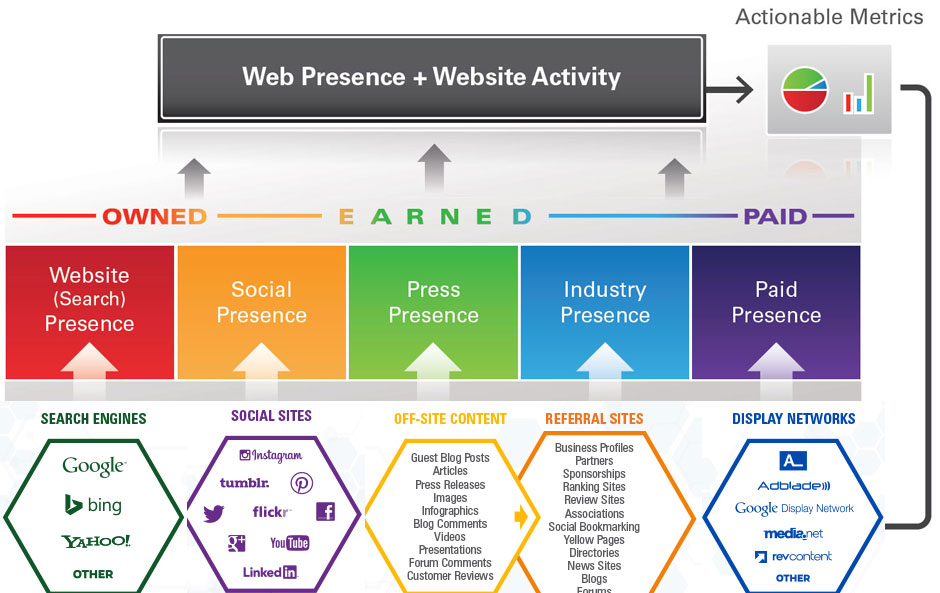 lead generation plan template - the b2b lead generation ecosystem and wpo infographic