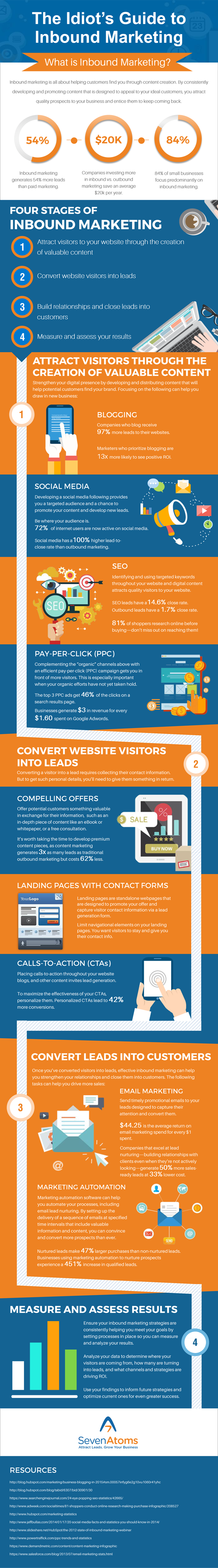 What is inbound marketing? Idiot's guide to inbound marketing - infographic