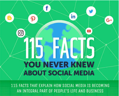 115 social media facts and stats
