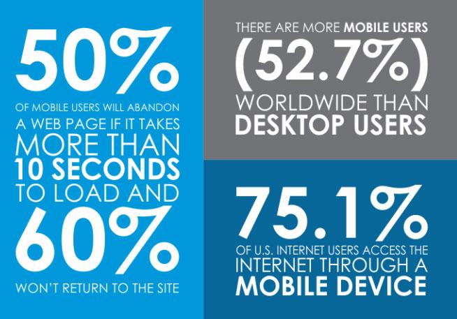 Mobile Internet statistics