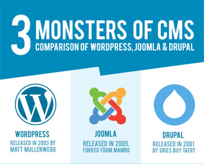 CMS comparison of WordPress, Joomla, Drupal