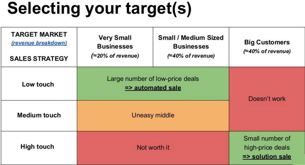 Where to use Account Based Marketing (ABM)