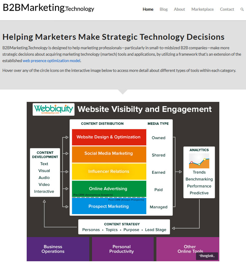 B2B Marketing Technology strategy modell
