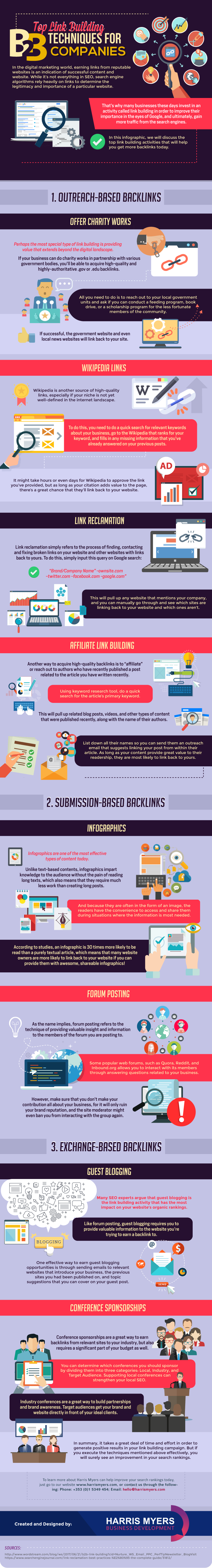 SEO link building for B2B companies - infographic