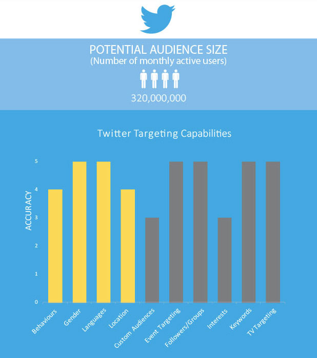 Twitter ad targeting criteria