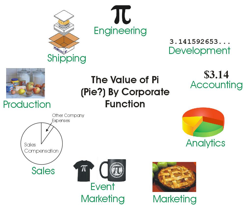The Value of Pie