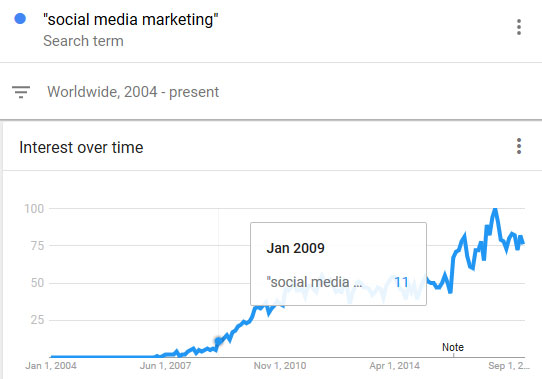 When did social media marketing start?