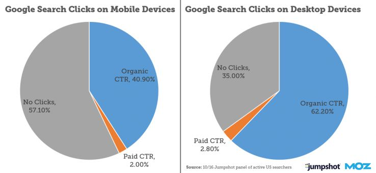 Mobile versus desktop search behavior