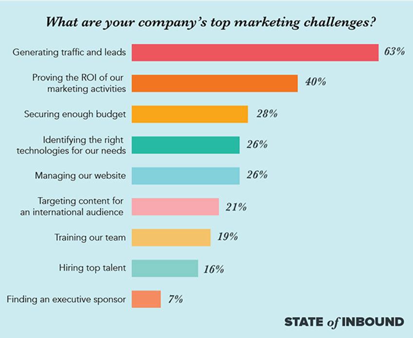 Top B2B marketing challenges