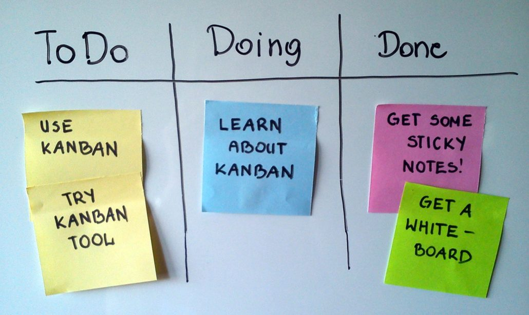 Lean marketing tools - simple Kanban board