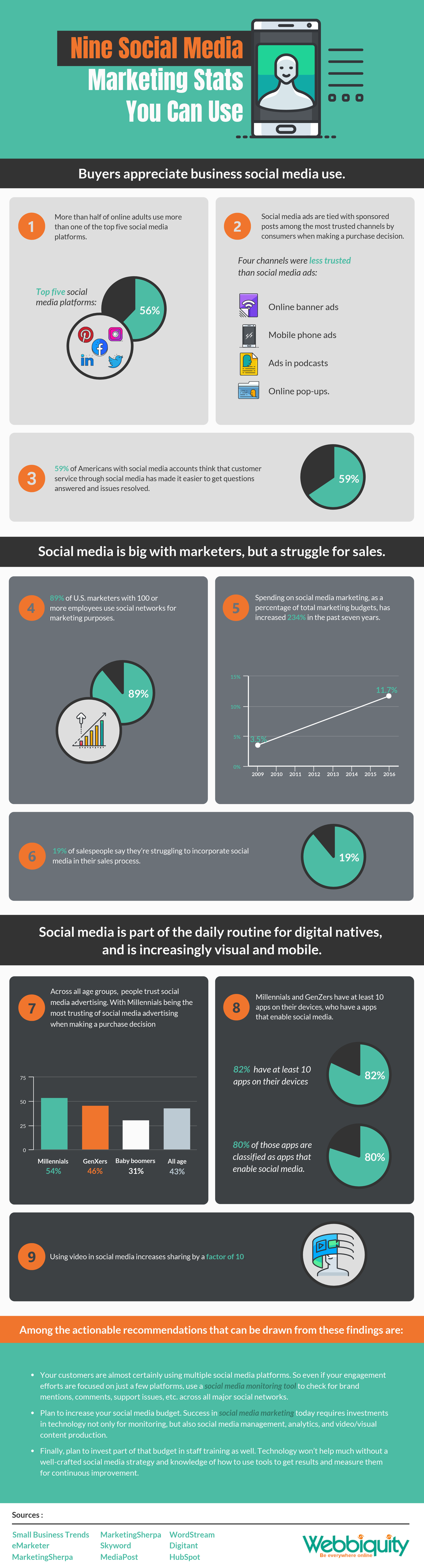 9 social media marketing stats you can use - infographic