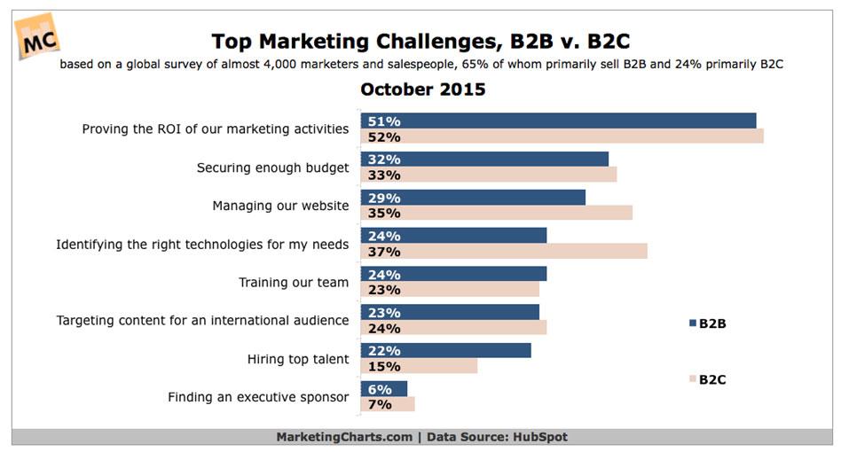 Top marketing challenges B2B vs B2C