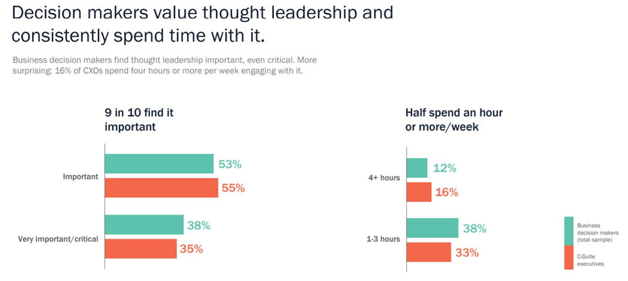 How decision makers value thought leadership