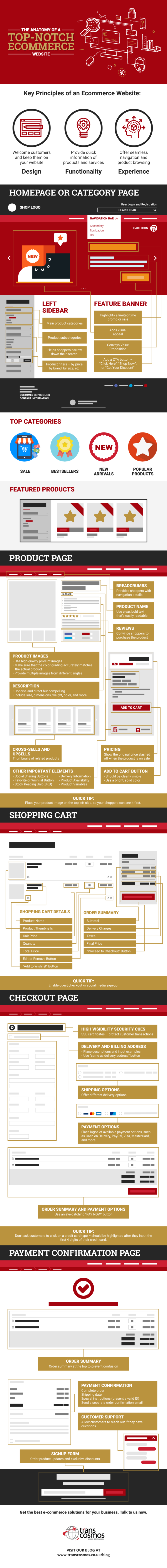 The Anatomy of an Ecommerce Website - Infographic