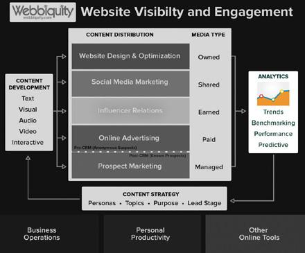 Three top types of marketing analytics tools