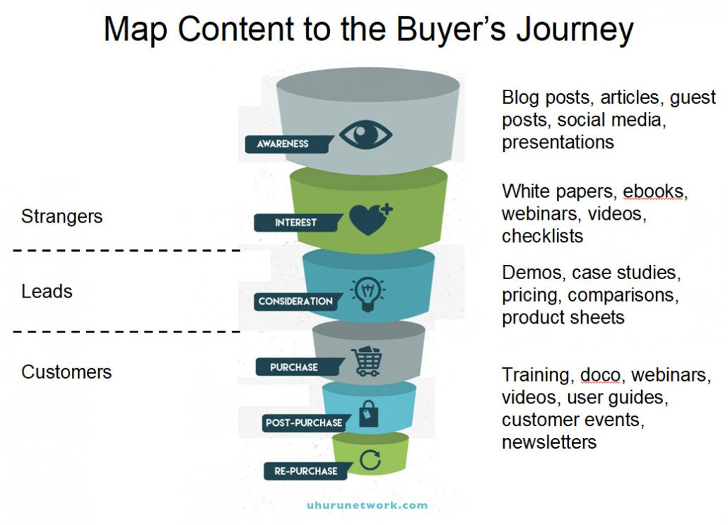 Mapping marketing content to the sales funnel