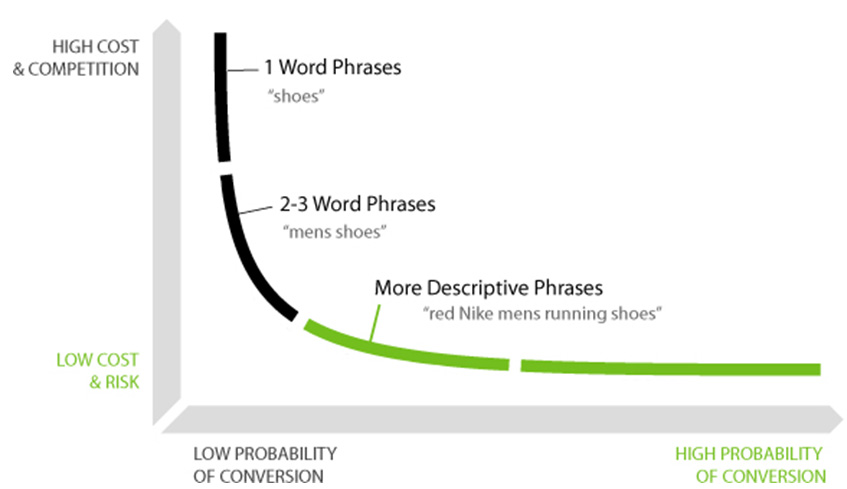 How Long-Tail Keywords Dominate Searches