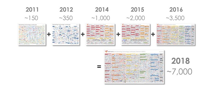 Scott Brinker's marketing technology supergraphic 2011 to 2018