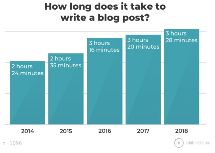 How long it takes to write a business blog post in 2018