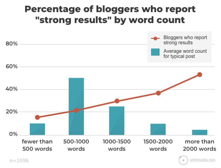 Correlation of blog post length with strong results