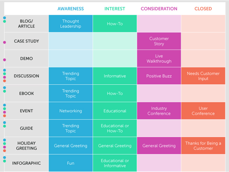 Content type by funnel stage